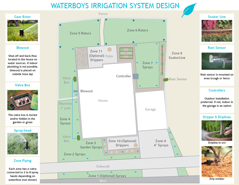 Waterboys Irrigation System Design
